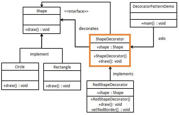 装饰器模式之抽象装饰器的作用