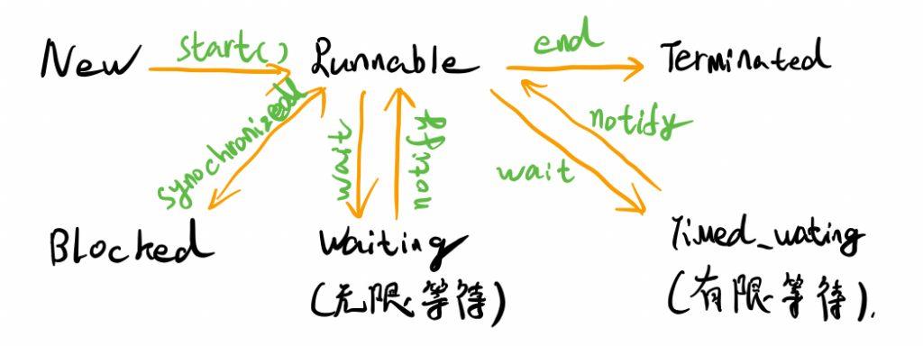 Java线程基础